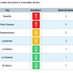 Actualización de los niveles de alerta en cada isla: Nivel de alerta 1: El Hier…